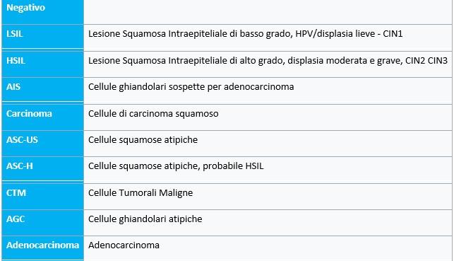 Valori normali del PAP TEST