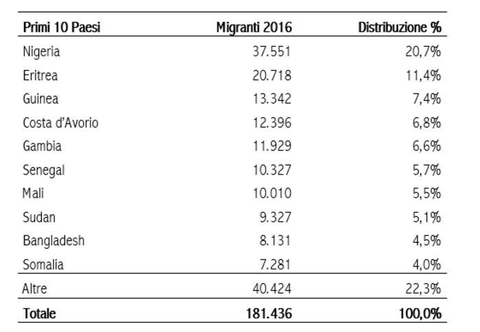 Numero di immigrati giunti in Italia nel 2016 per nazionalità.