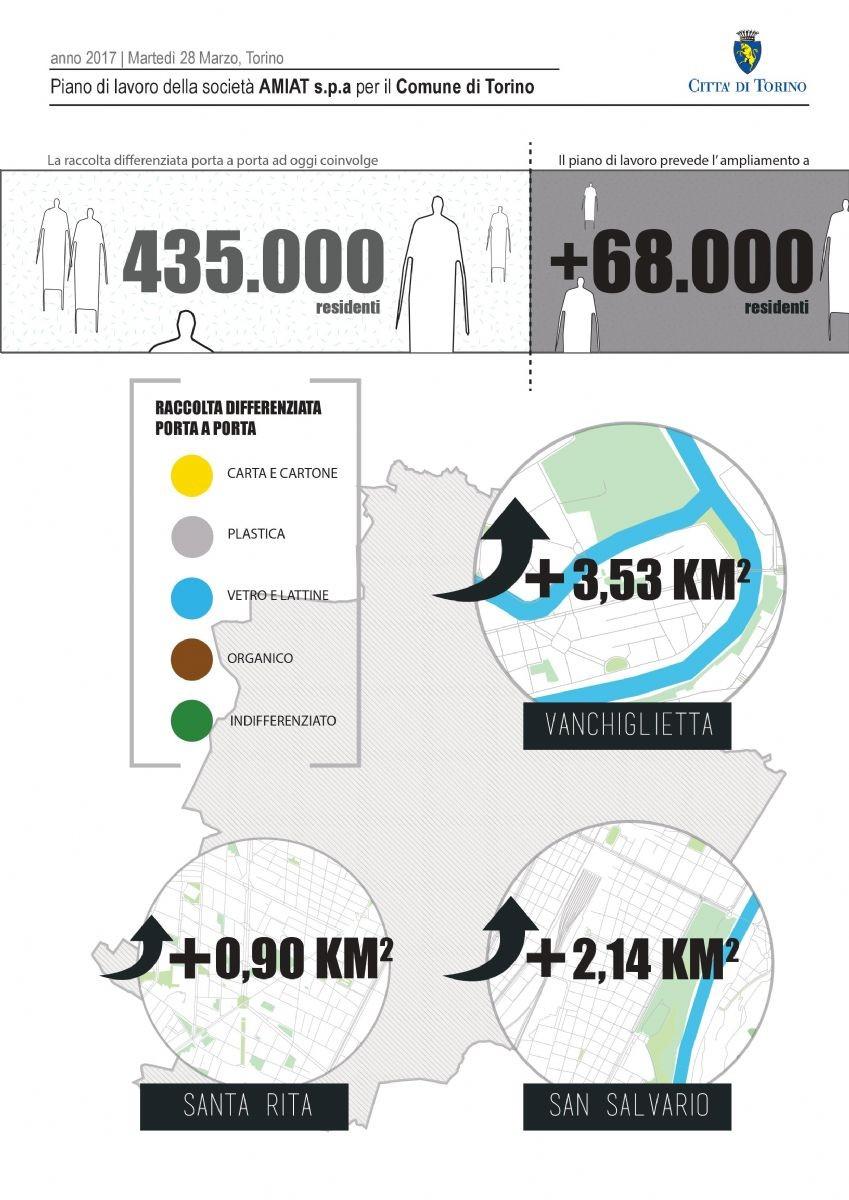 Sono 435.000 gli abitanti che oggi usufruiscono del servizio di raccolta differenziata porta a porta