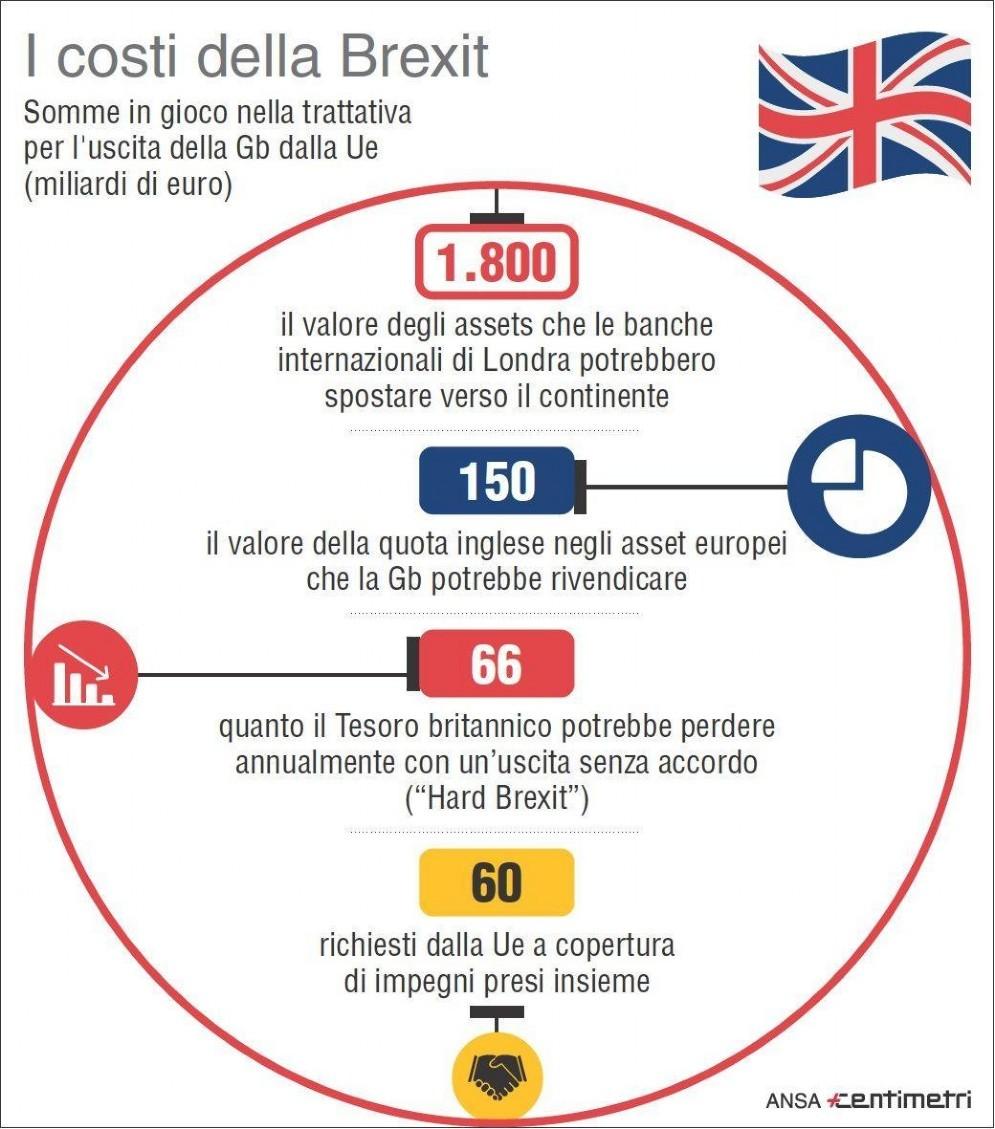 Le cifre in gioco nella trattativa per l'uscita della Gb dalla Ue