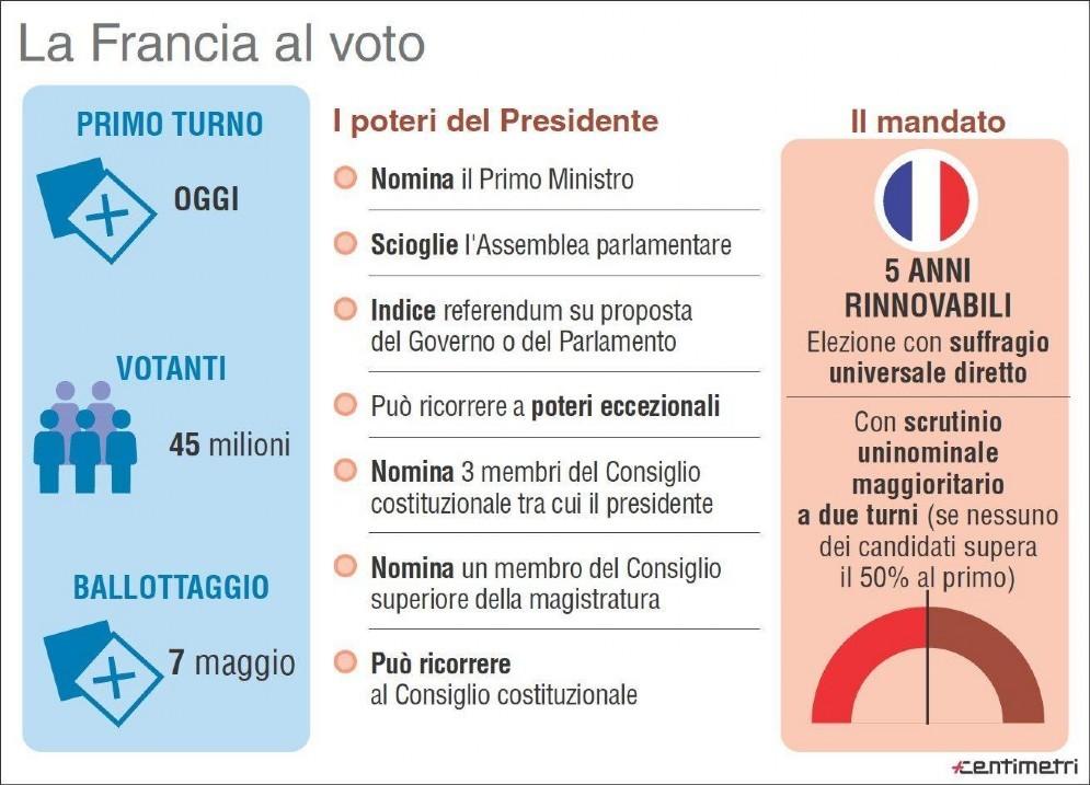 L'Infografica di Centimetri illustra le regole per l'elezione e i poteri del presidente
