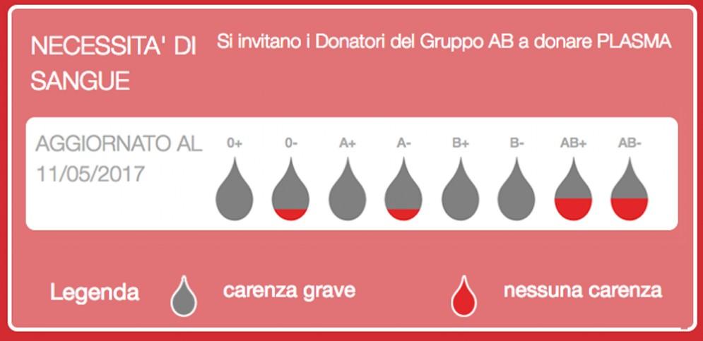 Le scorte sono sempre minori, e l'appello accorato a donare sangue è ormai lanciato da mesi