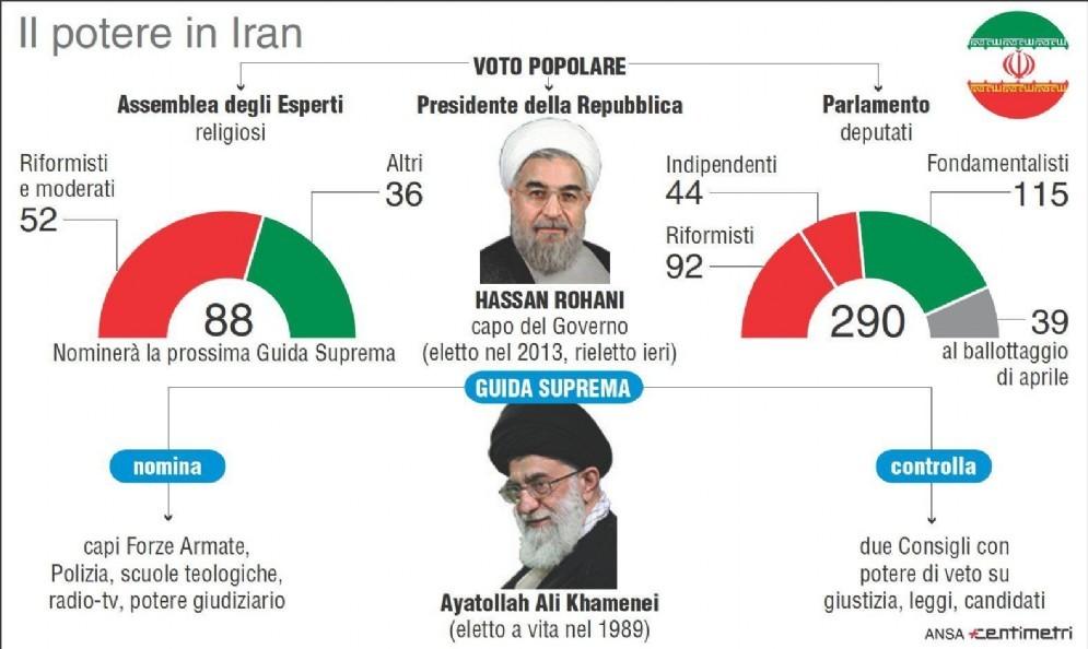 Nell'infografica realizzata da Centimetri il sistema politico iraniano e i seggi conquistati in Parlamento e Assemblea degli Esperti