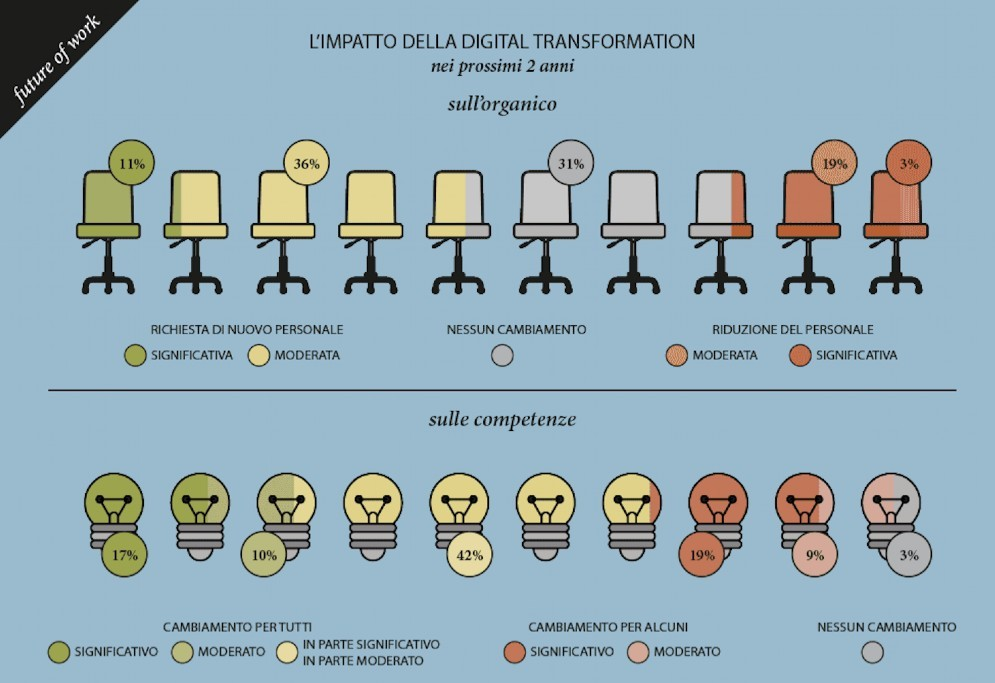 Competenze digitali, ora le cercano anche le aziende