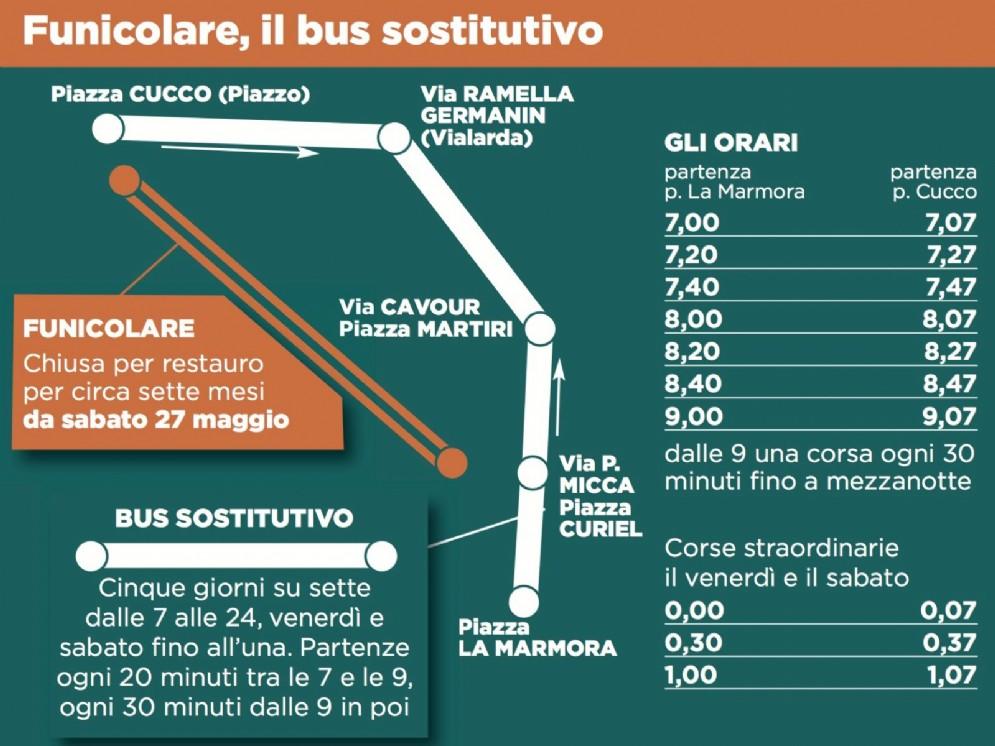 La grafica del bus navetta alternativo alla Funicolare del Piazzo