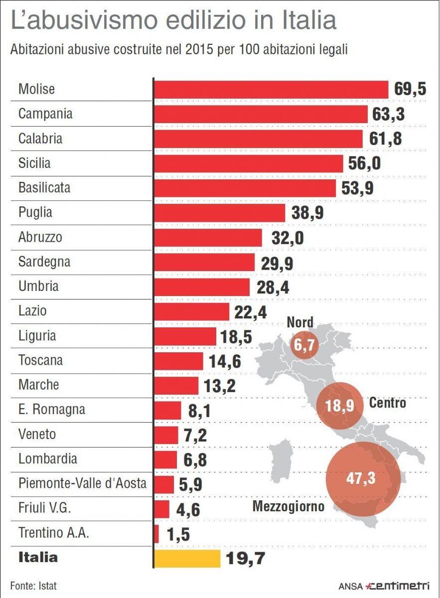 Abusivismo edilizio in Italia
