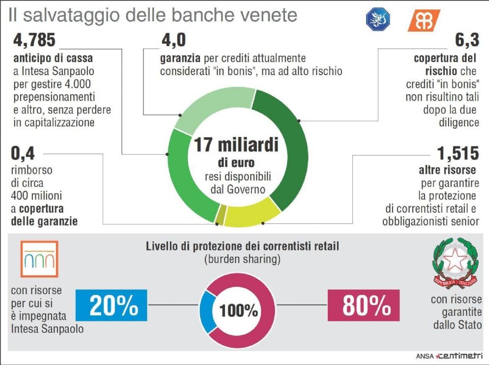 Nell'infografica le somme rese disponibili dal Governo per il salvataggio di Veneto Banca e Popolare Vicenza