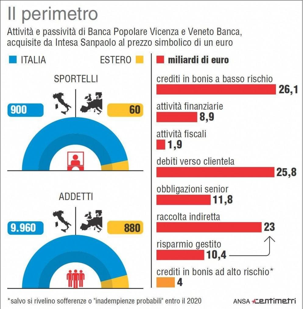 Nell'infografica realizzata da Centimetri il perimetro di Bpv e Vb oggetto di acquisto da parte di Intesa Sanpaolo