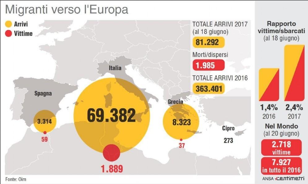 L'Infografica Centimetri illustra gli sbarchi e vittime nel Mediterraneo durante il 2017, Roma, 20 Giugno 2017