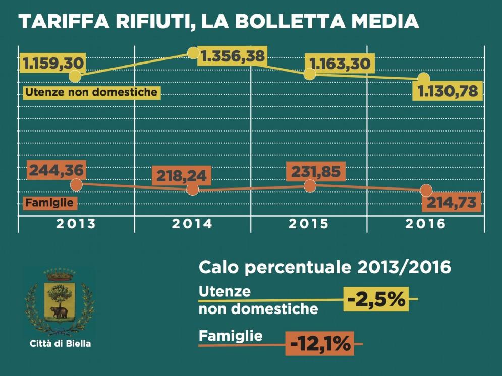 Tariffa rifiuti, la bolletta media a Biella
