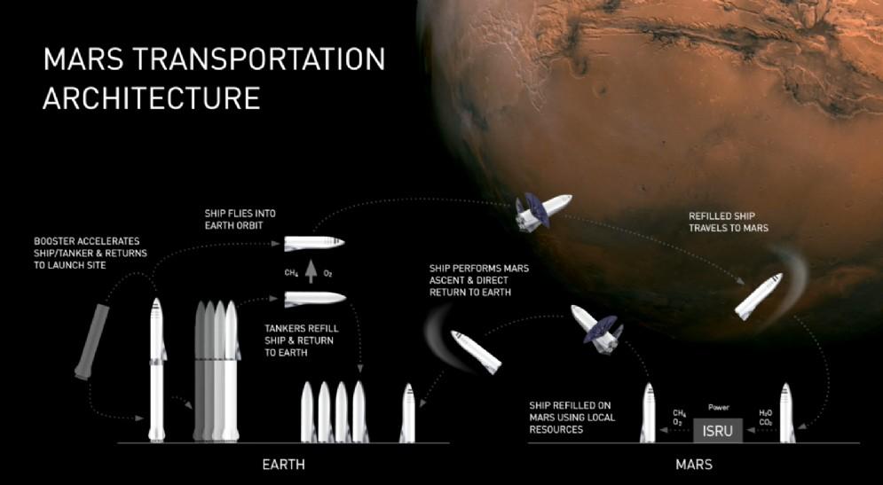 Piani conquista Marte