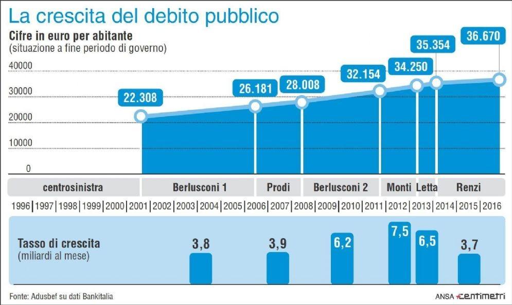 Nell'infografica realizzata da Centimetri il tasso di aumento e crescita pro-capite per governo