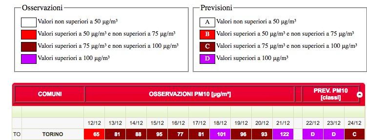I valori di Pm10