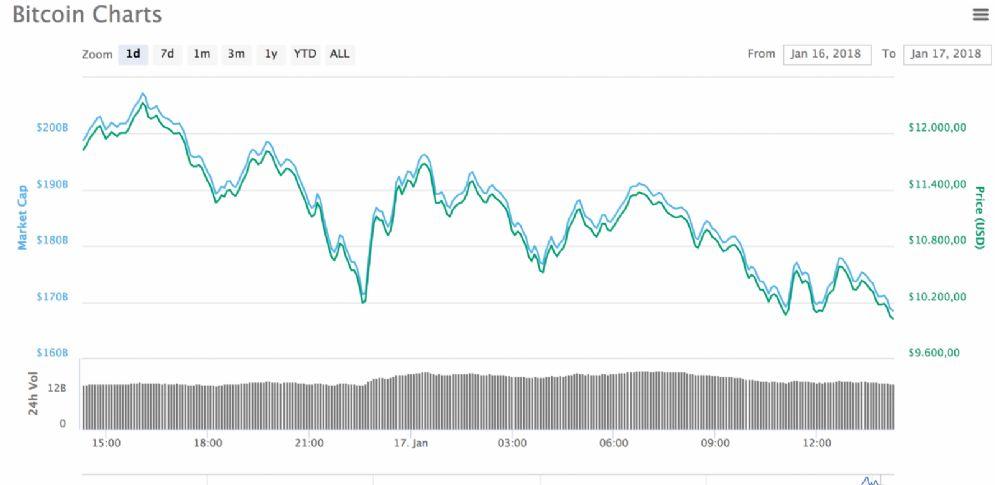 Calo di Bitcoin