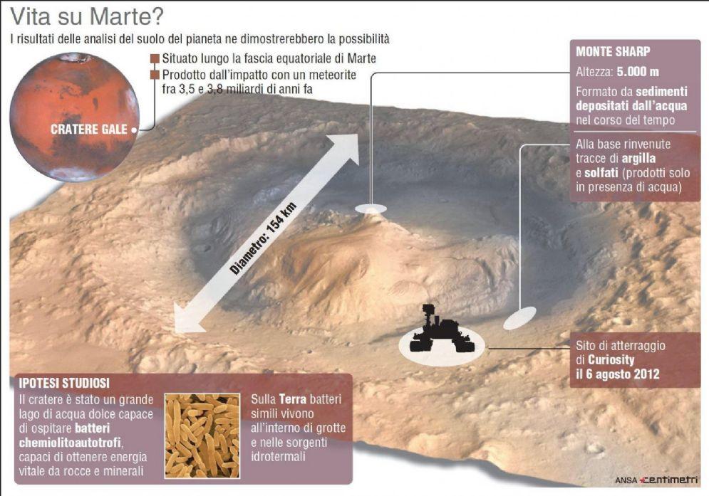 Il cratere Gale dove sono stati effettuati gli studi che hanno portato alla formulazione dell'ipotesi della vita su Marte