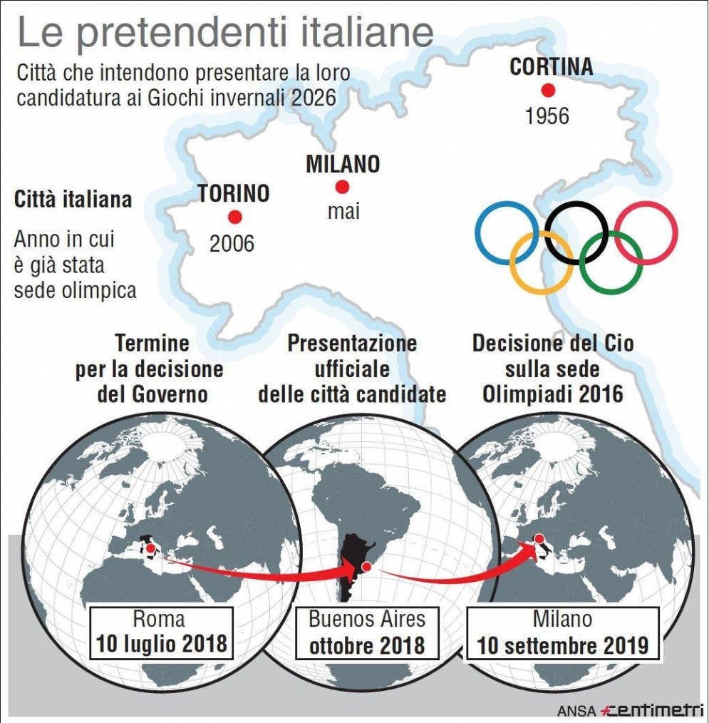 Le pretendenti italiane ai Giochi del 2026 e i tempi di decisione