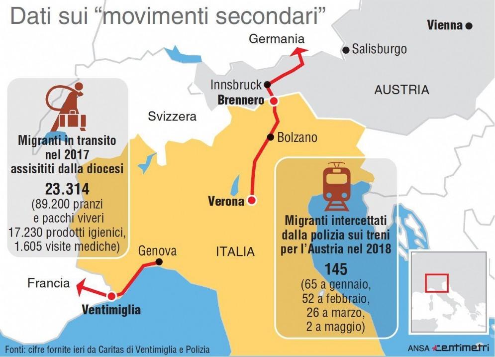 Cifre riguardanti i movimenti clandestini al Brennero e a Ventimiglia