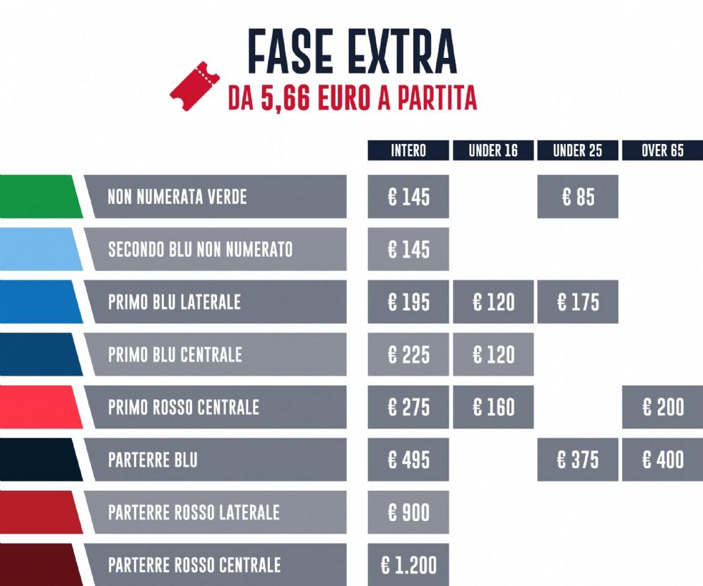 I prezzi dei vari settori