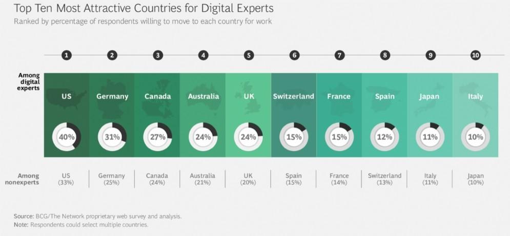 La top ten dei dieci paesi più attraenti per i talenti digitali