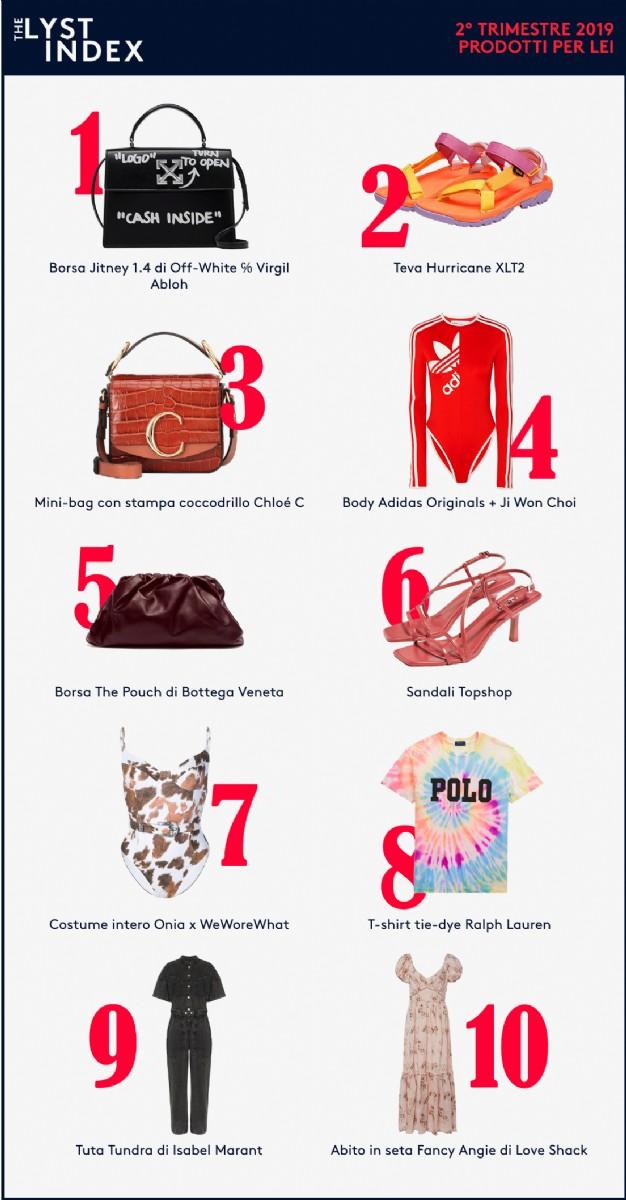 Ranking prodotti femminili