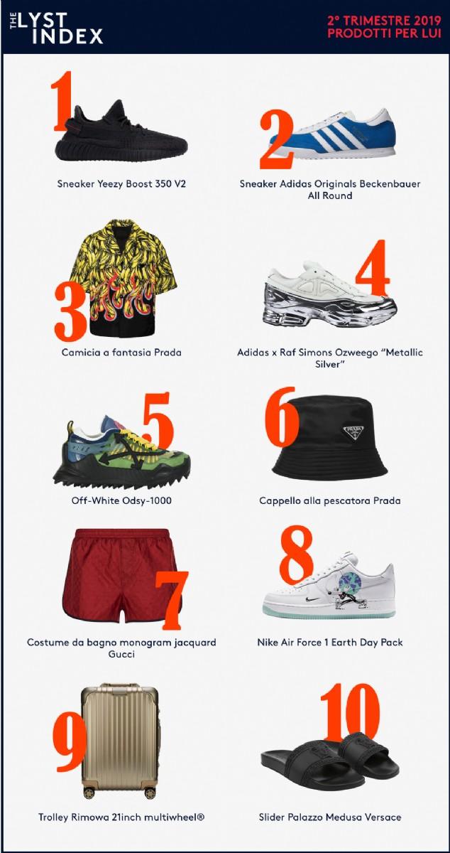 Ranking prodotti maschili