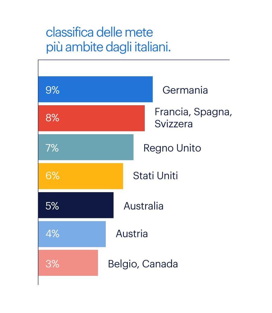 Classifica delle mete più ambite dagli italiani