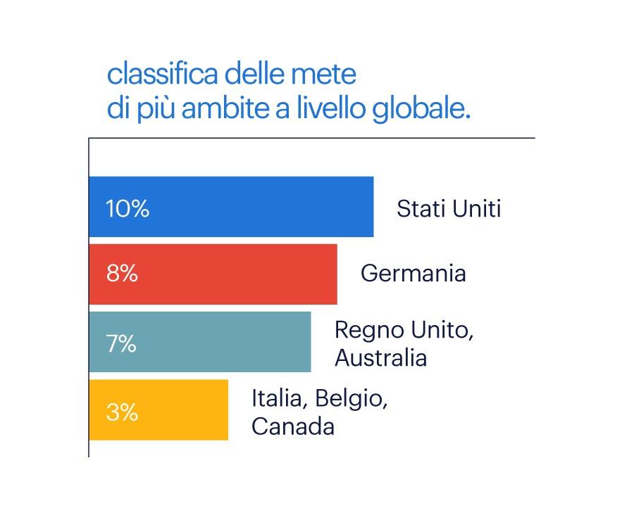 Classifica delle mete più ambite a livello globale