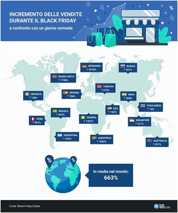 Incremento delle vendite durante il Black Friday rispetto a un giorno normale