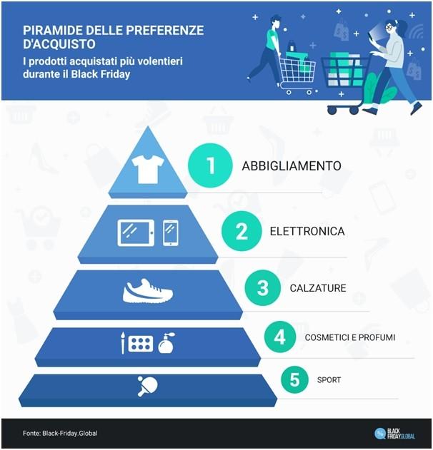Piramide delle preferenze d'acquisto