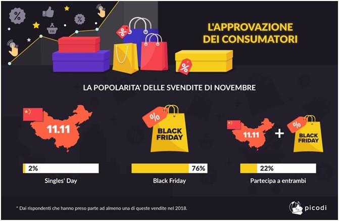 La popolarità delle svendite di Novembre
