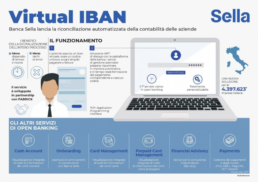 Infografica Banca Sella - Virtual Iban