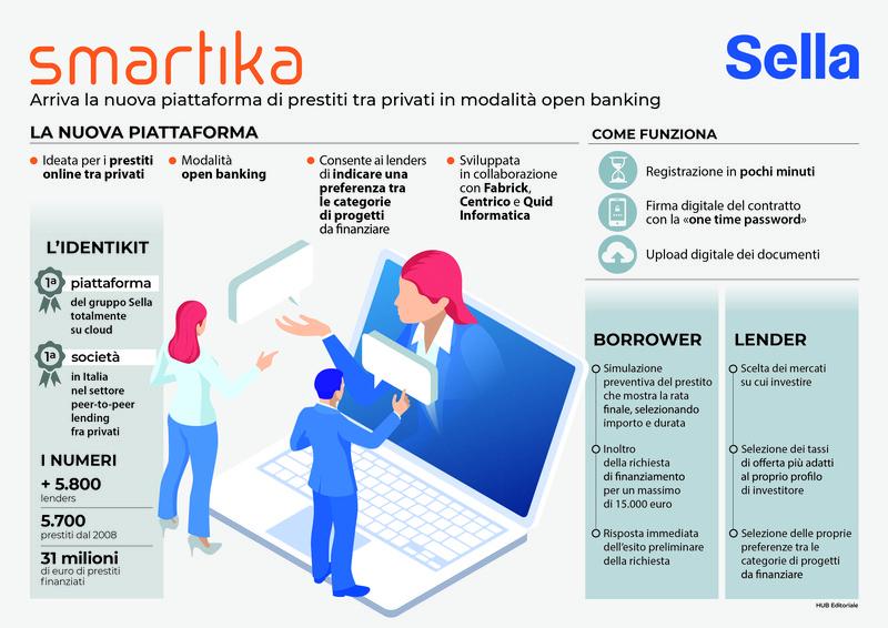 Infografica Smartika